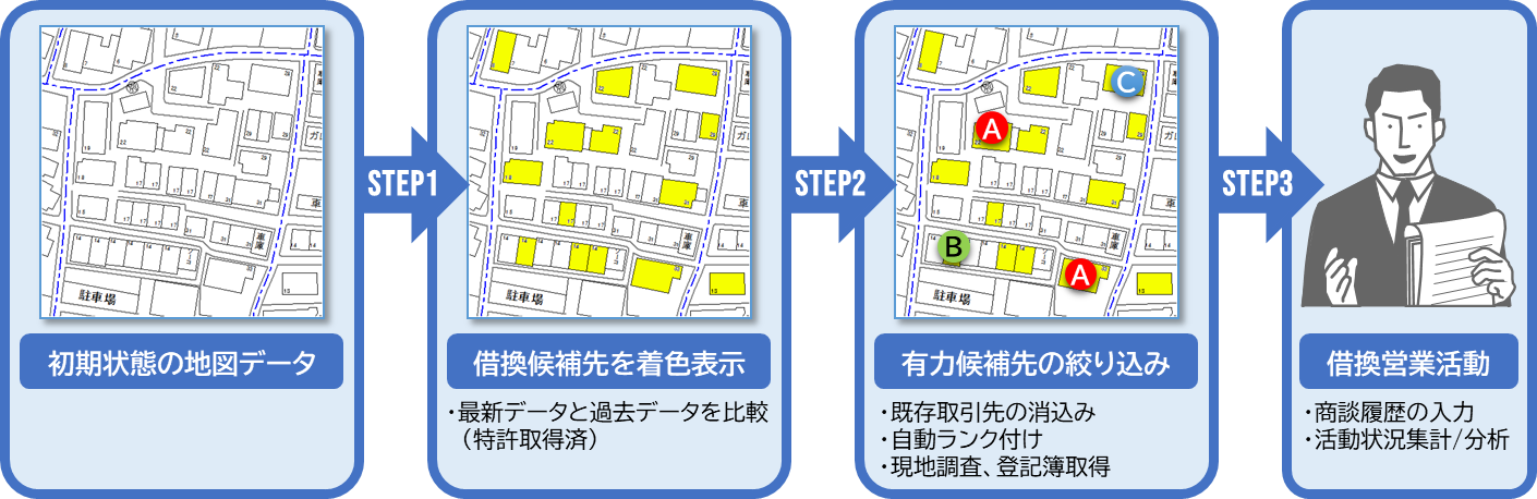 MAPIN 借換営業支援システム 運用イメージ