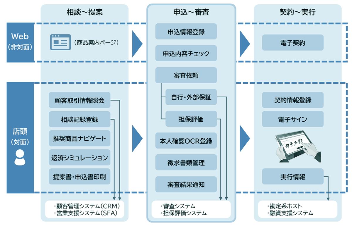 MAPIN ローンナビシステム 運用イメージ