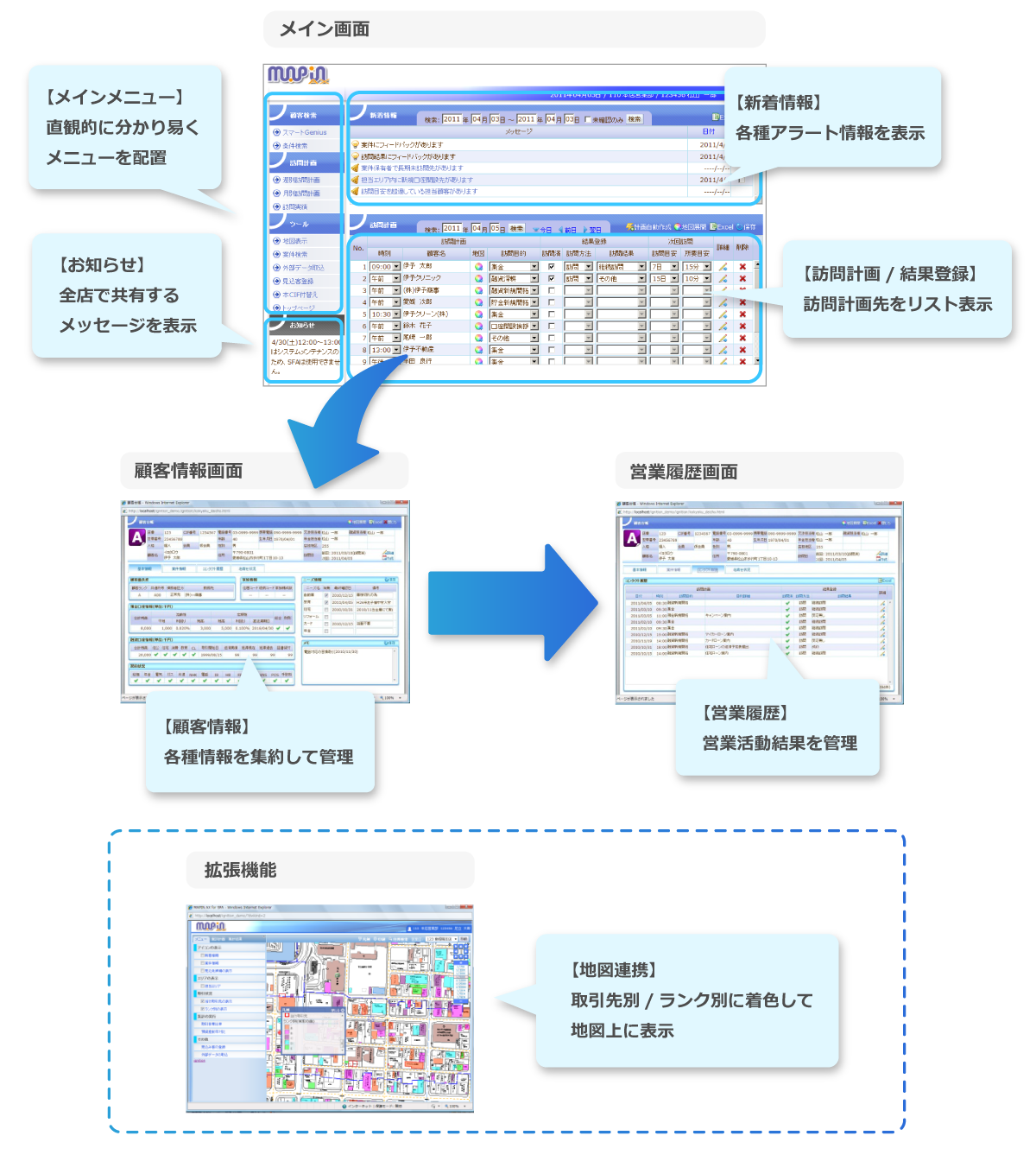 MAPIN 営業支援システム 運用イメージ
